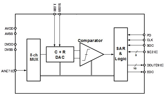 <a href='/product/ip.php?ptype=view&prdcode=1908160001&page=1&catcode=11100000'>65nm 10bit 1MSPS SAR ADC</a>