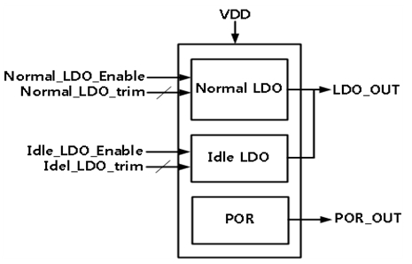 <a href='/product/ip.php?ptype=view&prdcode=1908160021&page=2&catcode=11000000'>3.3V to 1.8V, 120mA LDO with POR</a>