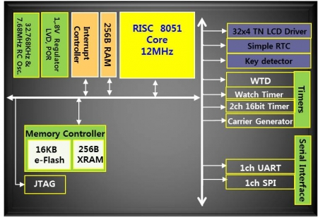 BMC285FX : 80C51 8bit MCU, 16KB Flash, COB