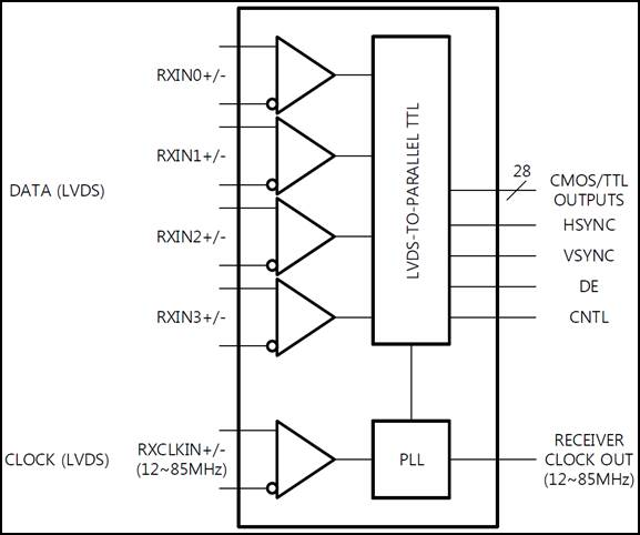<a href='/product/assp.php?ptype=view&prdcode=1908190005&page=1&catcode=12120000'>LDT2002 : 28bit LVDS Receiver</a>